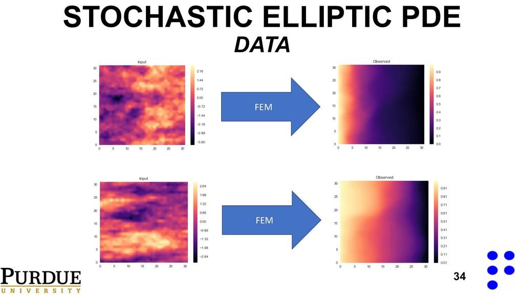 STOCHASTIC ELLIPTIC PDE DATA 34 FEM FEM