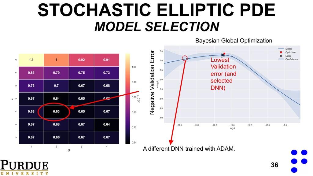 36 STOCHASTIC ELLIPTIC PDE MODEL SELECTION Lowe...