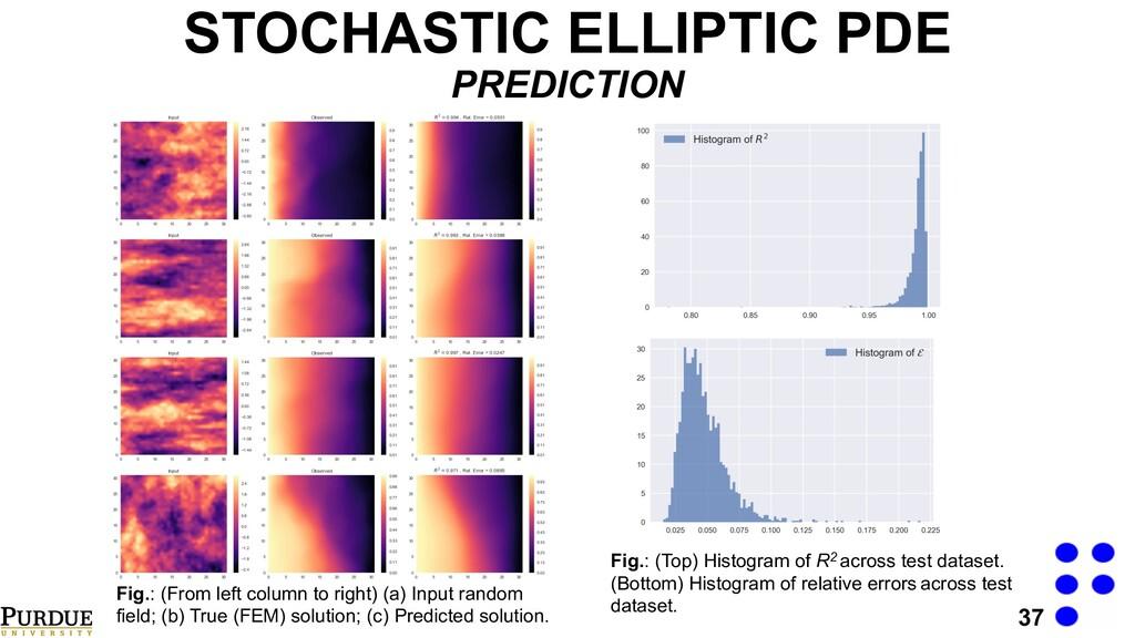 37 STOCHASTIC ELLIPTIC PDE PREDICTION Fig.: (Fr...
