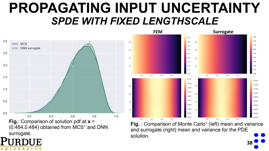PROPAGATING INPUT UNCERTAINTY SPDE WITH FIXED L...