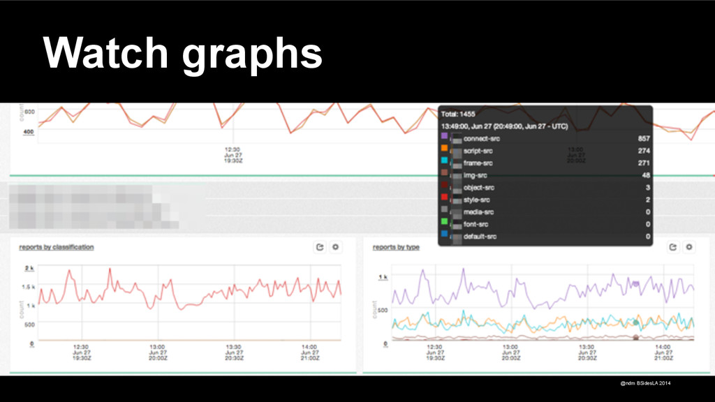 @ndm BSidesLA 2014 Watch graphs