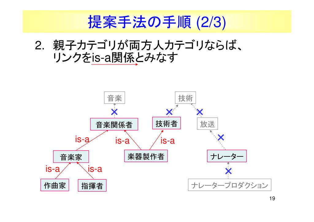 19 提案手法の手順 (2/3) 2. 親子カテゴリが両方人カテゴリならば、 リンクをis-a...