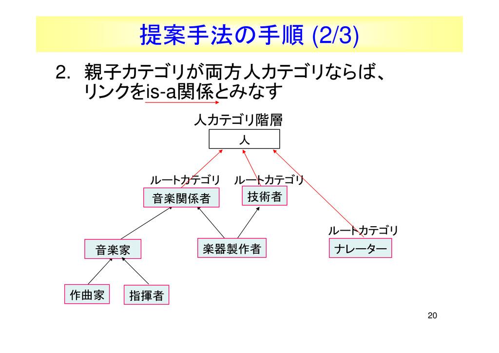 20 提案手法の手順 (2/3) ルートカテゴリ ナレーター ルートカテゴリ ルートカテゴリ ...