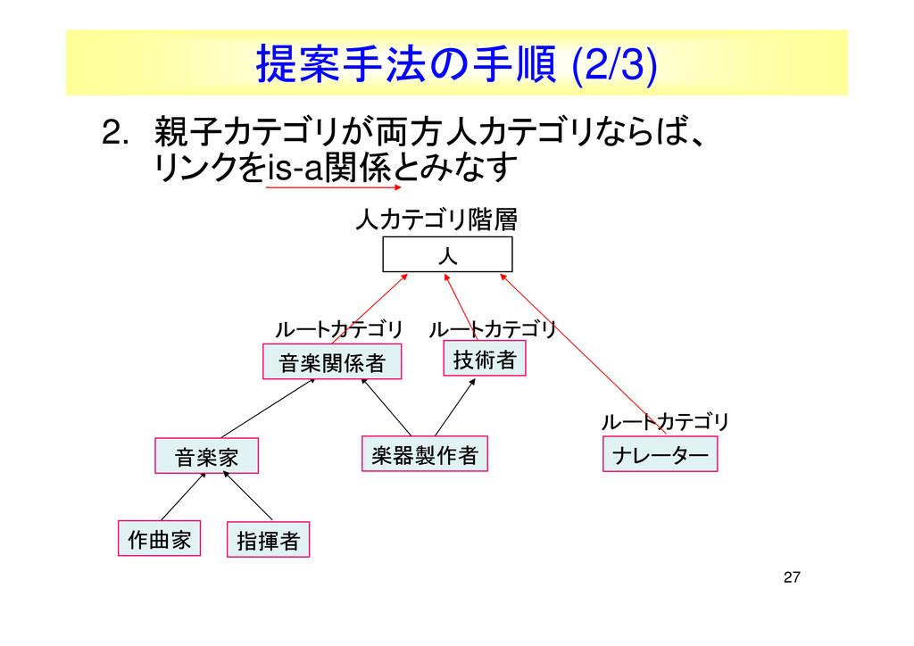 27 提案手法の手順 (2/3) ルートカテゴリ ナレーター ルートカテゴリ ルートカテゴリ ...