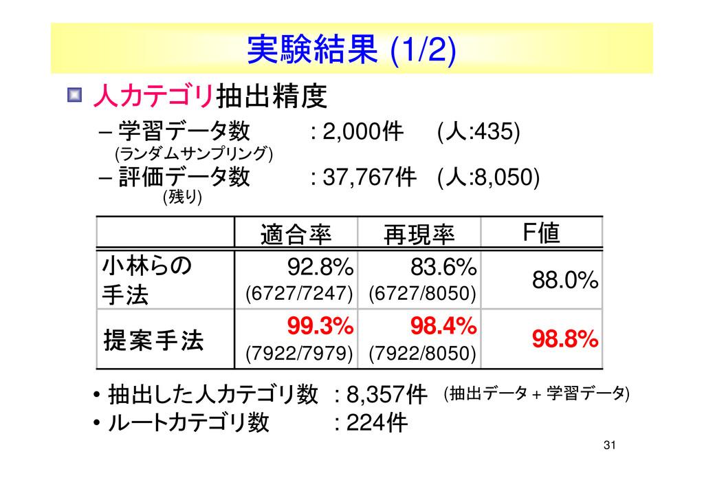 31 適合率 再現率 F値 小林らの 手法 92.8% (6727/7247) 83.6% (...