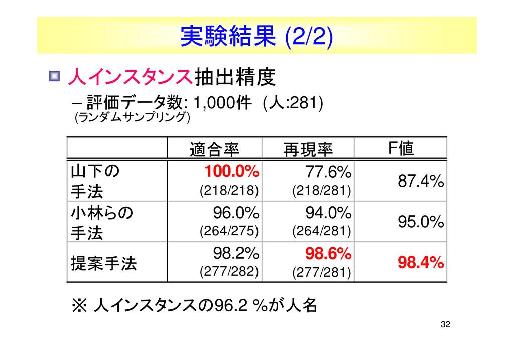 32 適合率 再現率 F値 山下の 手法 100.0% (218/218) 77.6% (21...