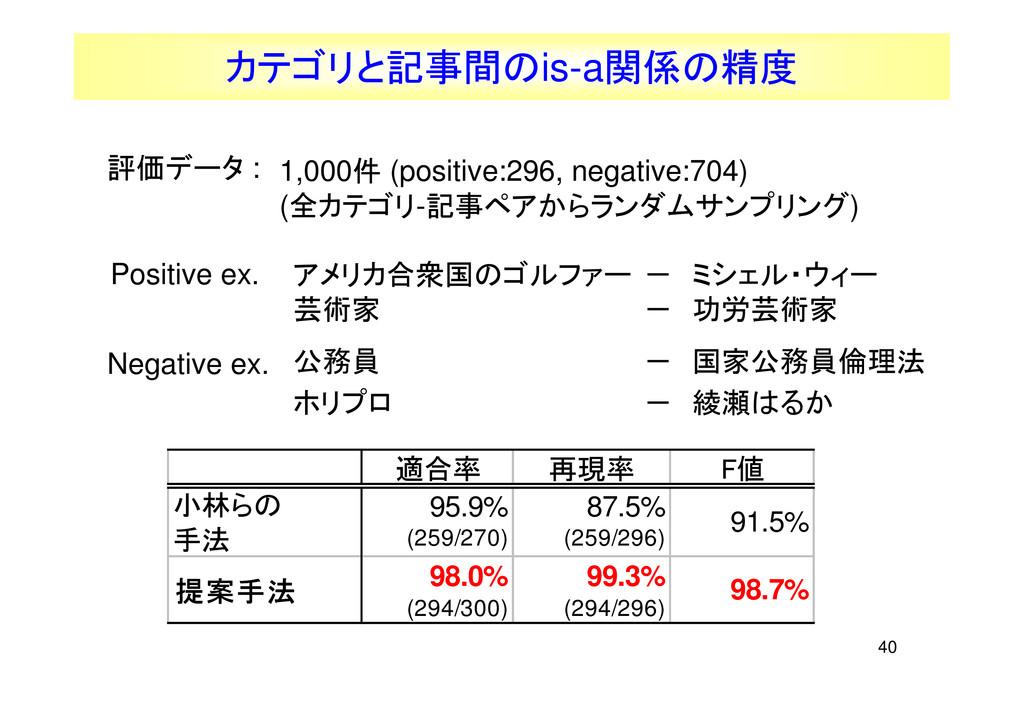 40 適合率 再現率 F値 小林らの 手法 95.9% (259/270) 87.5% (25...