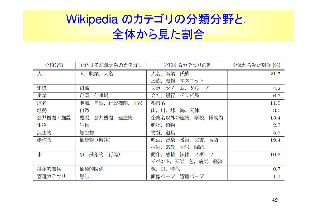 42 Wikipedia のカテゴリの分類分野と, 全体から見た割合