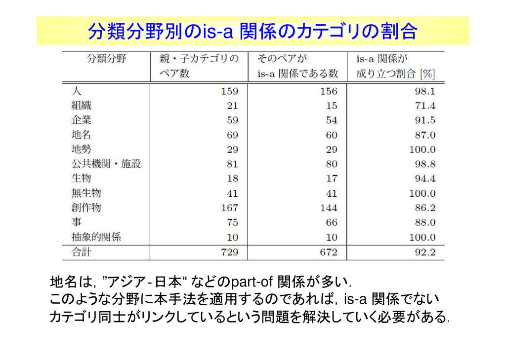 """44 分類分野別のis-a 関係のカテゴリの割合 地名は,""""アジア‐日本"""" などのpart-o..."""