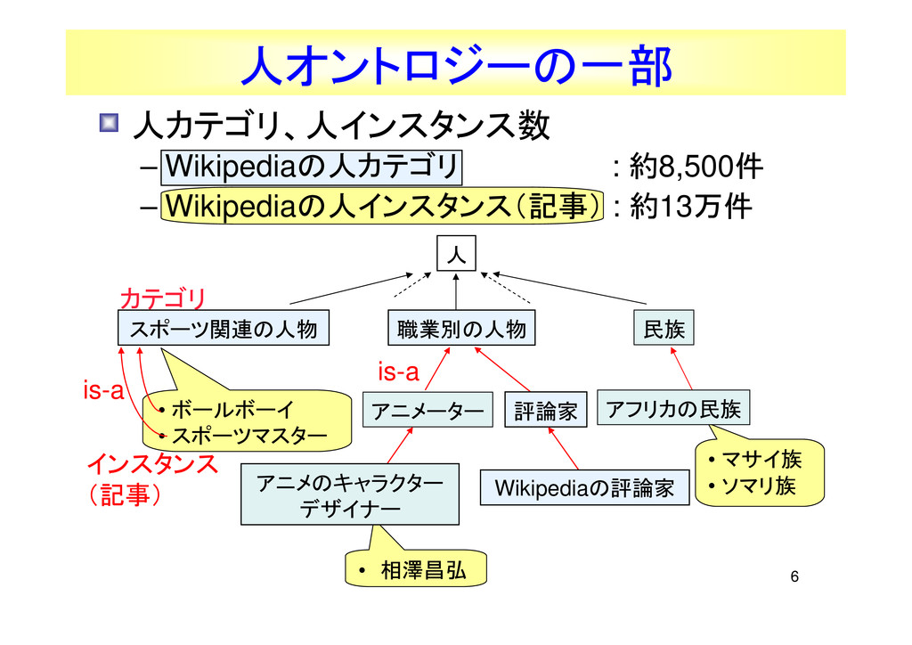 6 • 人カテゴリ、人インスタンス数 – Wikipediaの人カテゴリ : 約8,500件 ...
