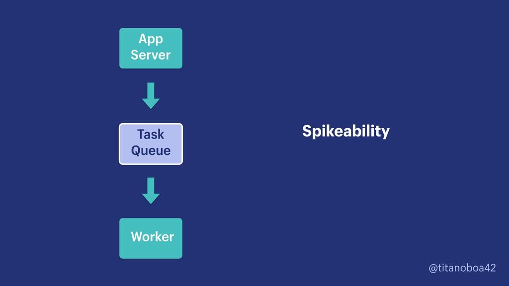 @titanoboa42 Task Queue Spikeability App Server...