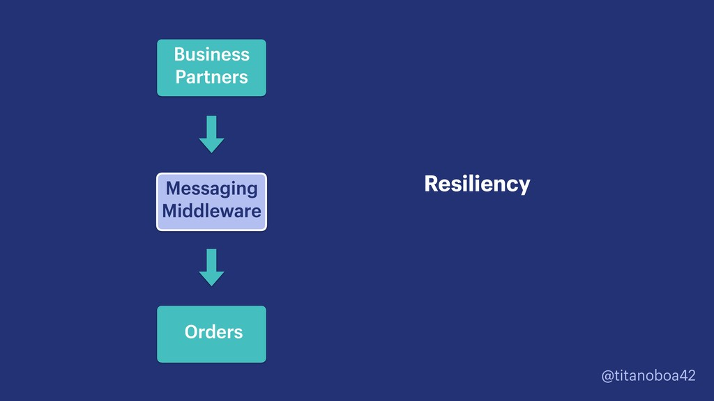 @titanoboa42 Messaging Middleware Resiliency B...