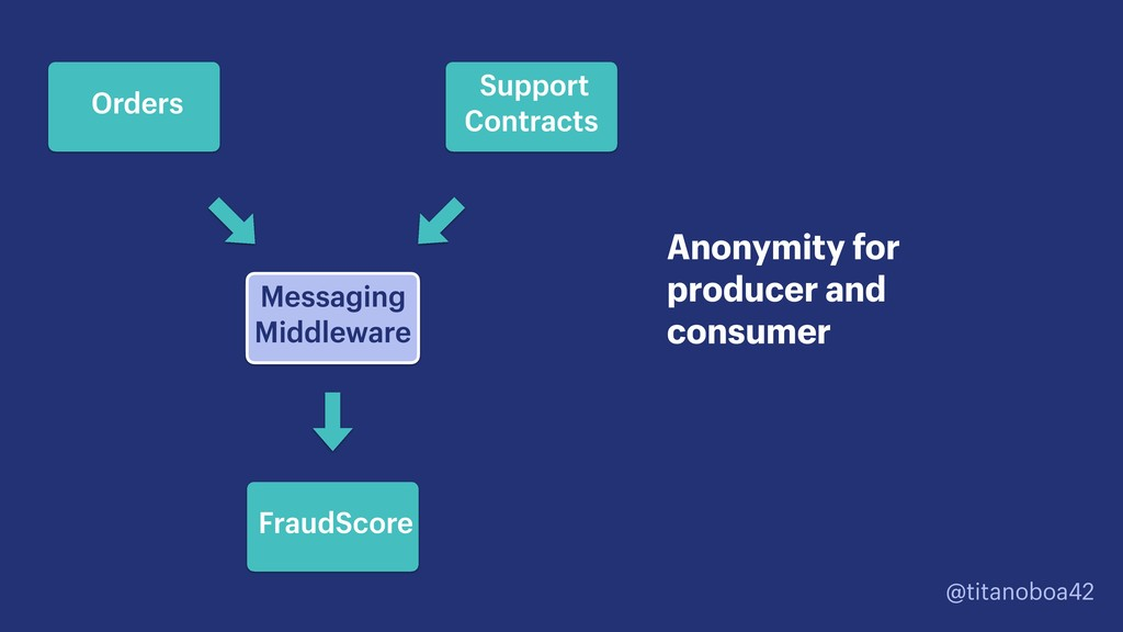 @titanoboa42 Messaging Middleware Anonymity for...