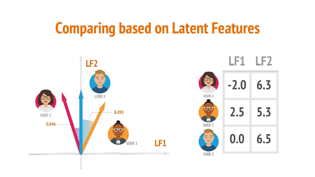Comparing based on Latent Features LF1 Users ma...