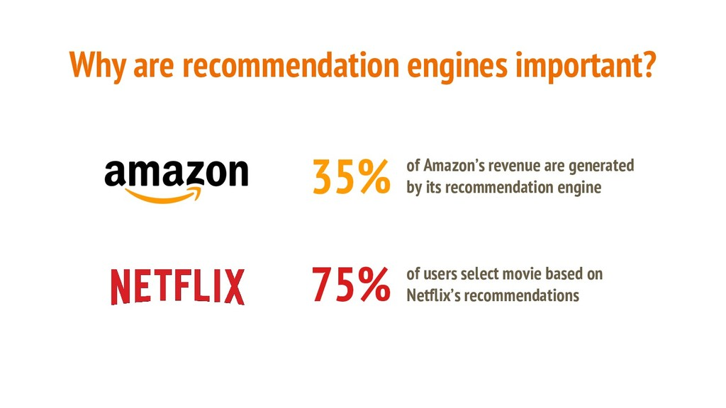 Why are recommendation engines important? 35% o...