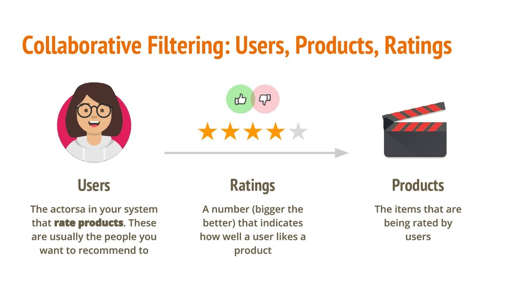 Collaborative Filtering: Users, Products, Ratin...