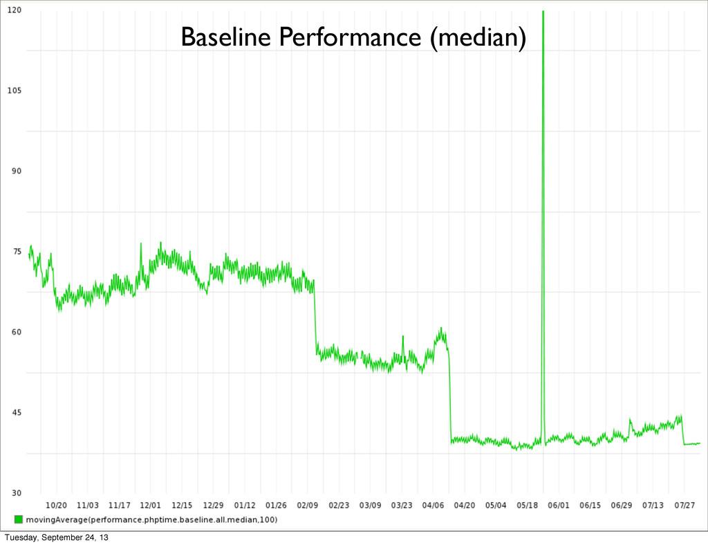 Baseline Performance (median) Tuesday, Septembe...