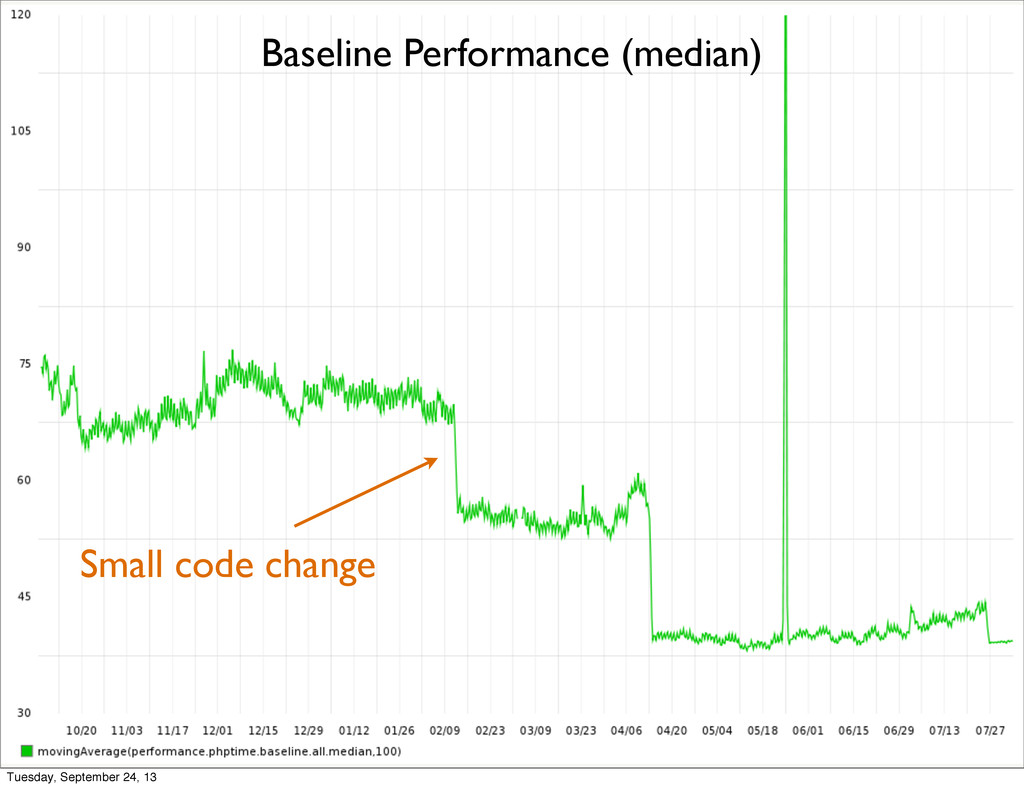 Small code change Baseline Performance (median)...