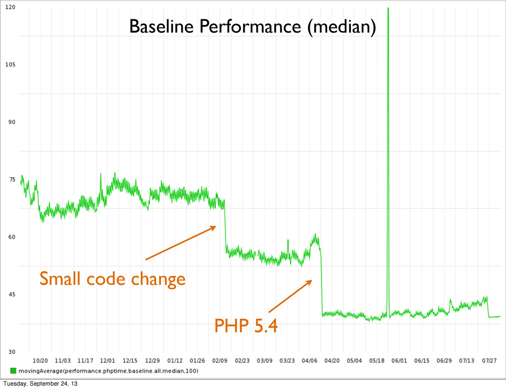 Small code change PHP 5.4 Baseline Performance ...