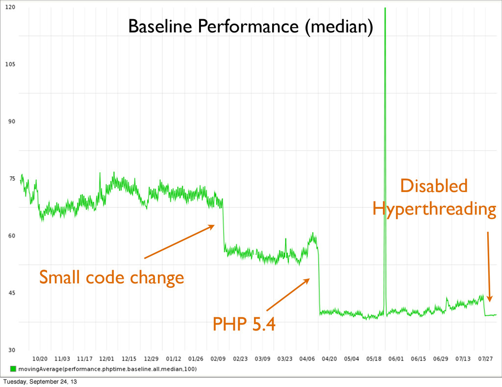 Small code change PHP 5.4 Disabled Hyperthreadi...