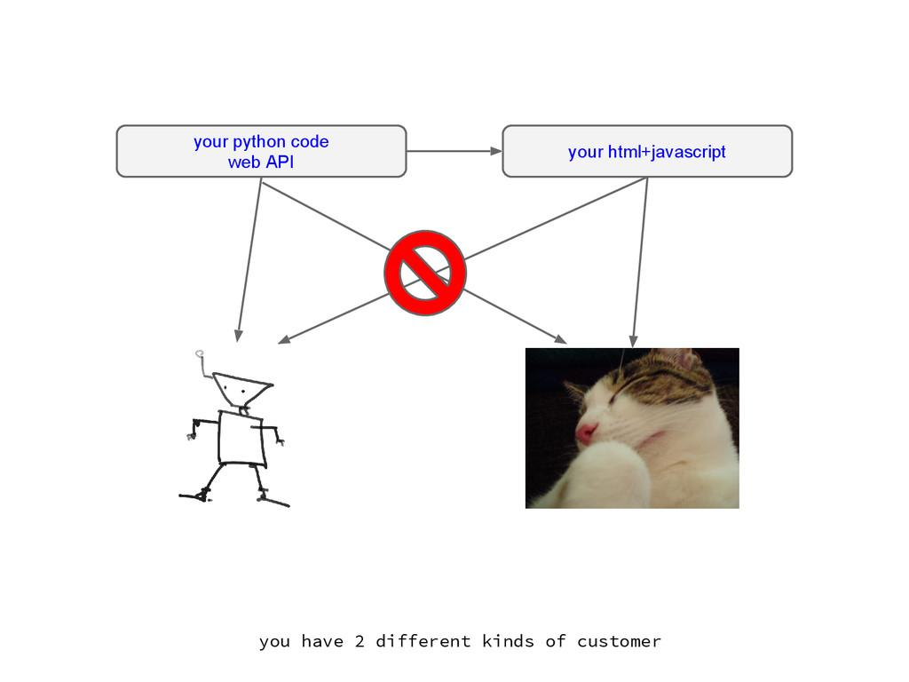 your python code web API your html+javascript y...