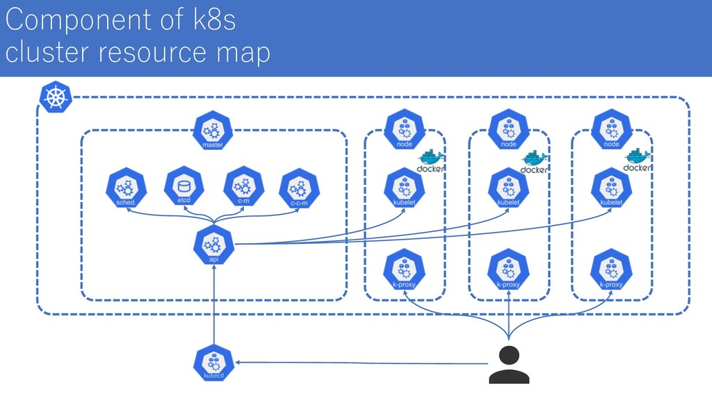 Component of k8s cluster resource map kubectl