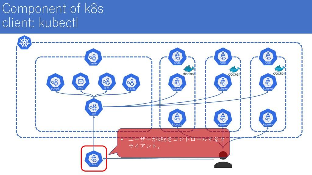 Component of k8s client: kubectl kubectl • ユーザー...