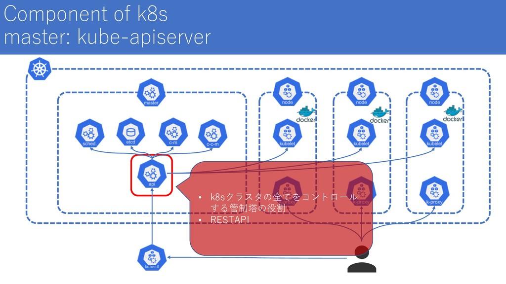 Component of k8s master: kube-apiserver kubectl...