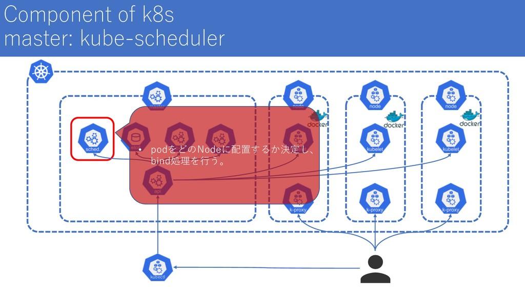 Component of k8s master: kube-scheduler kubectl...