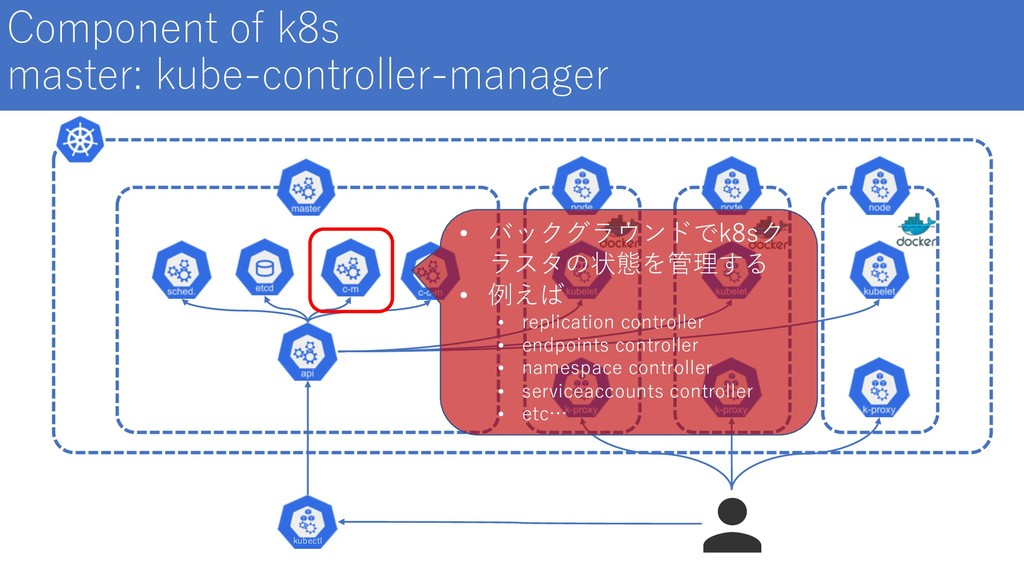 Component of k8s master: kube-controller-manage...