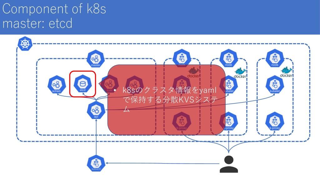 Component of k8s master: etcd kubectl • k8sのクラス...