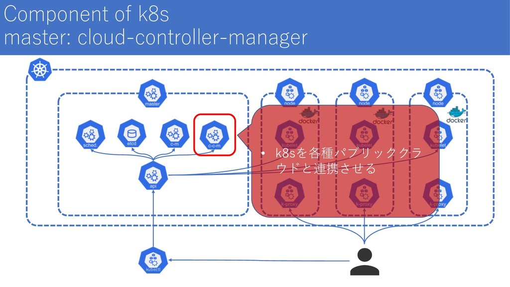 Component of k8s master: cloud-controller-manag...