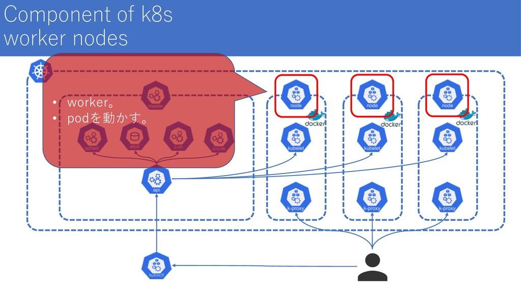 Component of k8s worker nodes kubectl • worker。...
