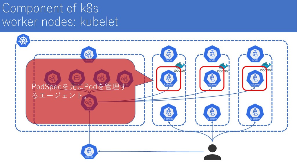Component of k8s worker nodes: kubelet kubectl ...