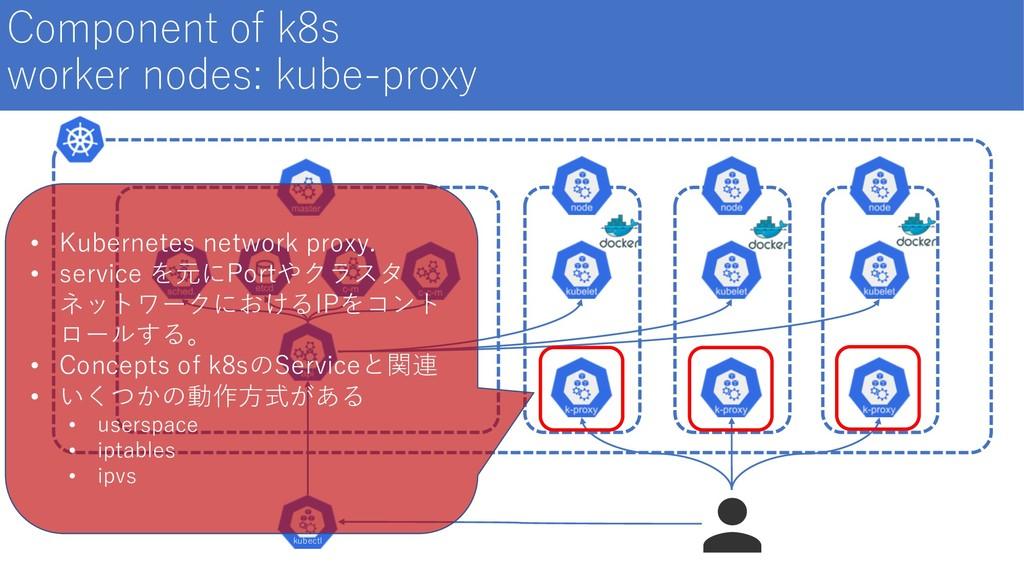 Component of k8s worker nodes: kube-proxy kubec...
