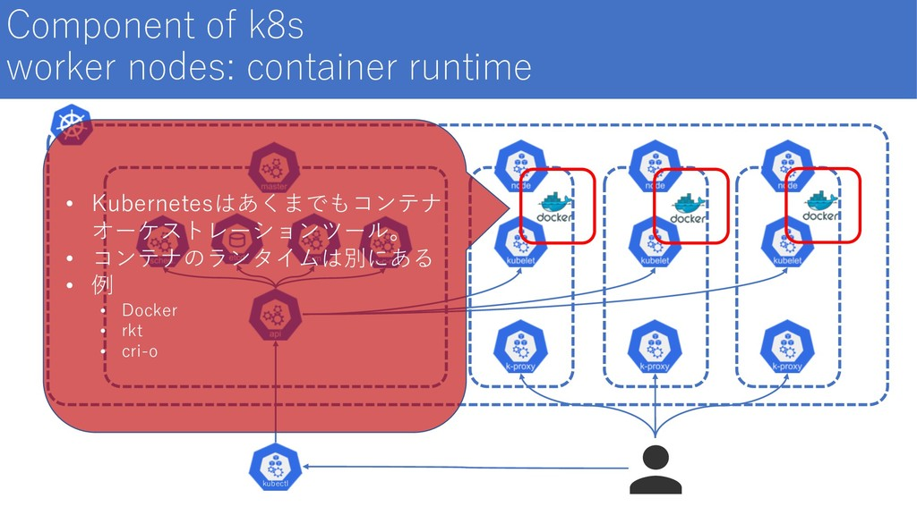 Component of k8s worker nodes: container runtim...