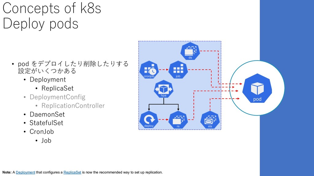 Concepts of k8s Deploy pods • pod をデプロイしたり削除したり...