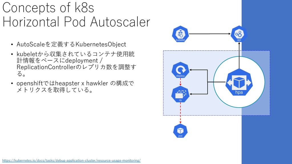 Concepts of k8s Horizontal Pod Autoscaler • Aut...