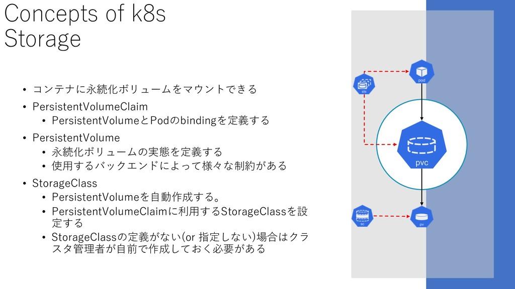 Concepts of k8s Storage • コンテナに永続化ボリュームをマウントできる...