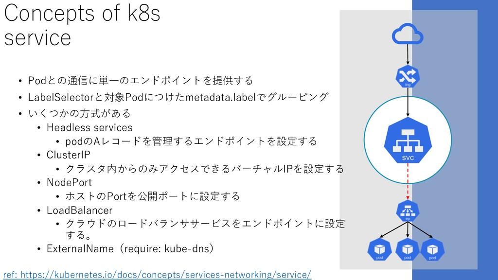 Concepts of k8s service • Podとの通信に単⼀のエンドポイントを提供...
