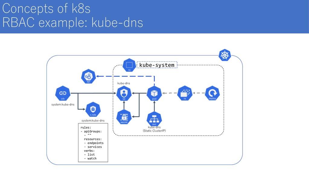 system:kube-dns kube-dns system:kube-dns rules:...