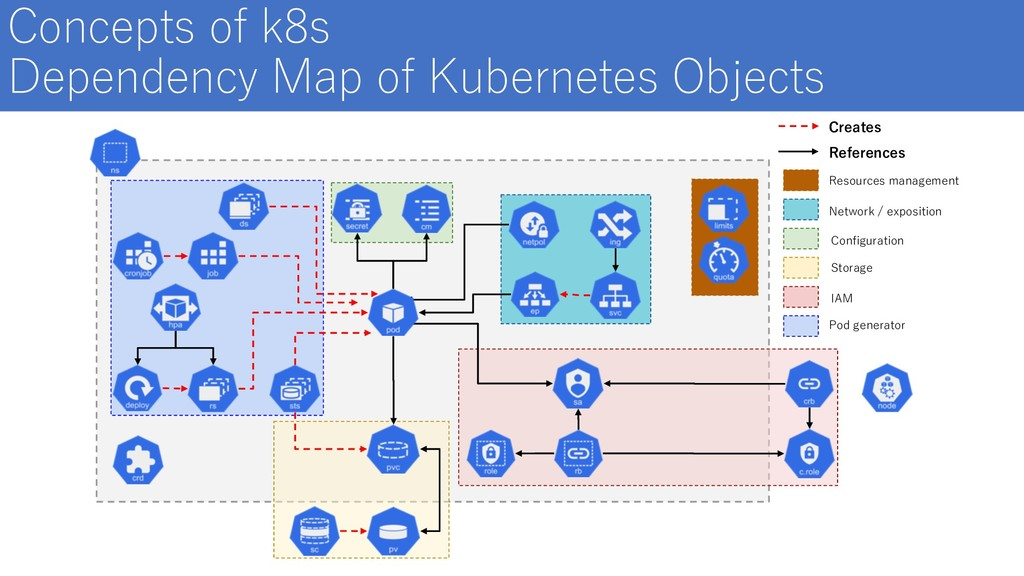 Concepts of k8s Dependency Map of Kubernetes Ob...