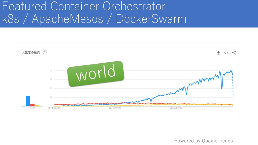 Featured Container Orchestrator k8s / ApacheMes...