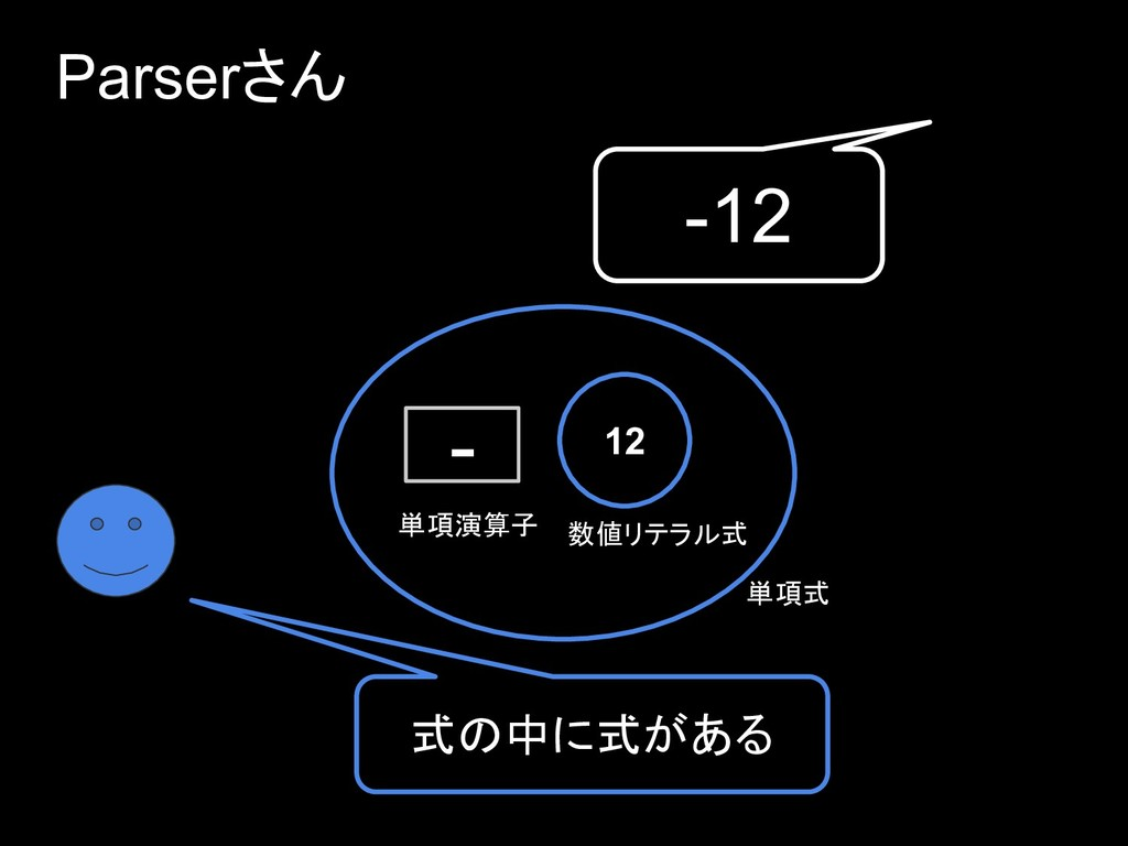 Parserさん 単項演算子 数値リテラル式 式の中に式がある 12 - 単項式 -12