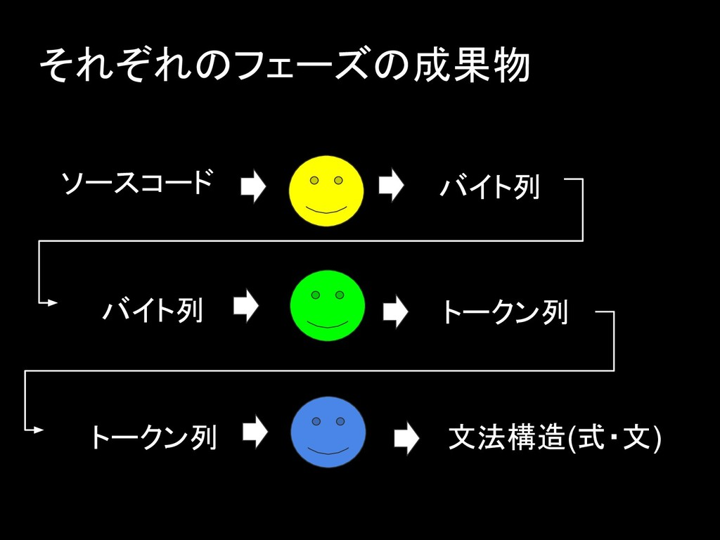 それぞれのフェーズの成果物 ソースコード バイト列 トークン列 文法構造(式・文) バイト列 ...