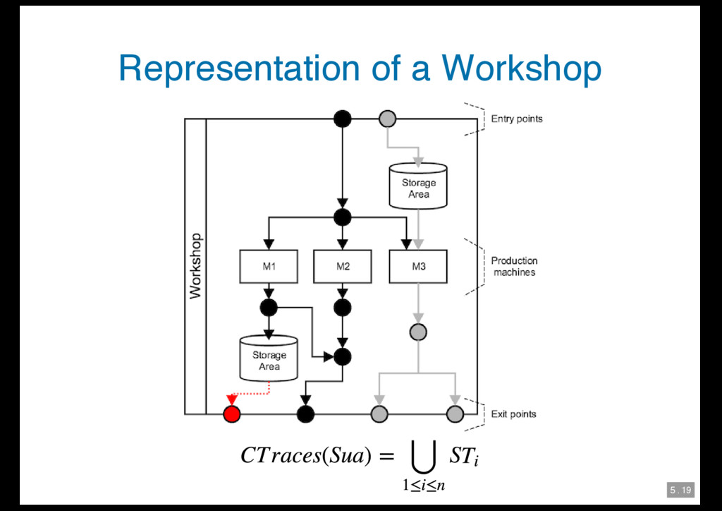 5 . 19 Representation of a Workshop