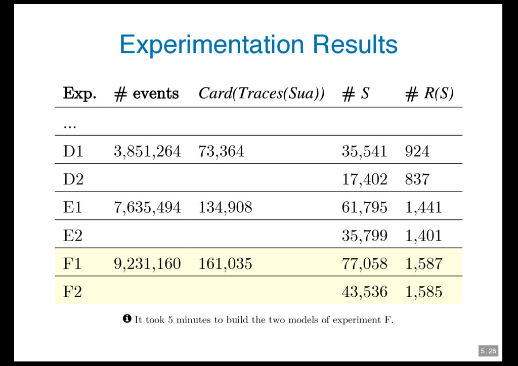 5 . 28 Experimentation Results Exp. # events # ...