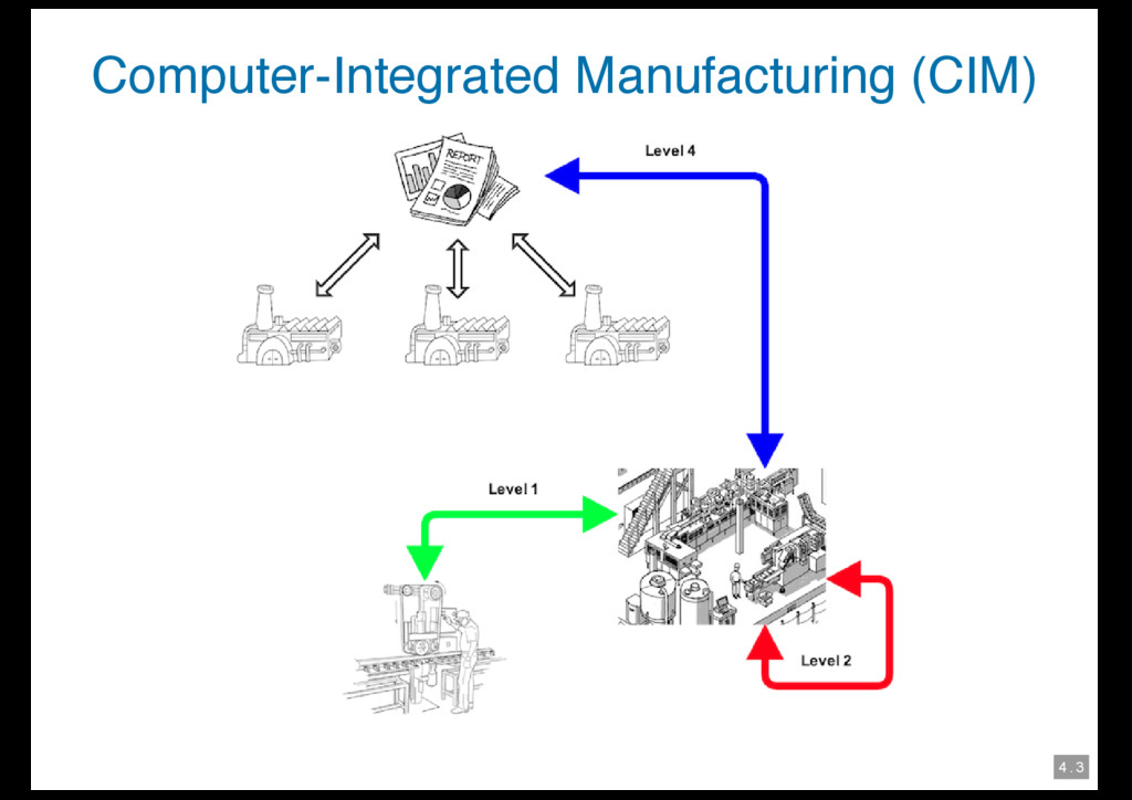 4 . 3 Computer-Integrated Manufacturing (CIM)