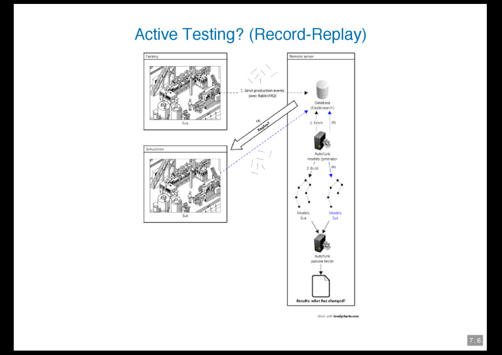 7 . 6 Active Testing? (Record-Replay)