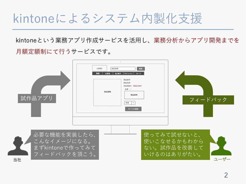 kintoneによるシステム内製化⽀援 2 必要な機能を実装したら、 こんなイメージになる。 ...
